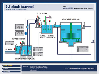 SCADA Telecontrol