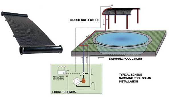 Pool Heating Scheme